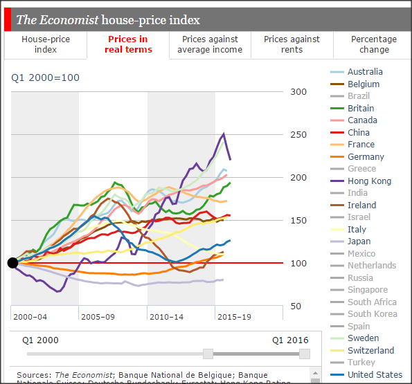 global house-price-real-terms