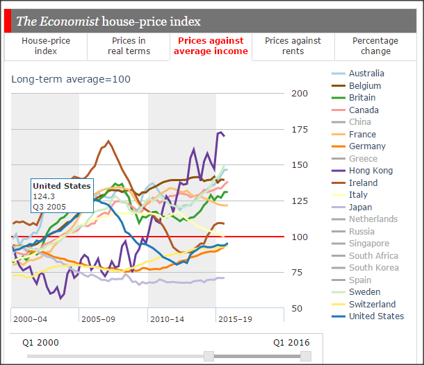 australia house-prices-against-average-incomes- and global