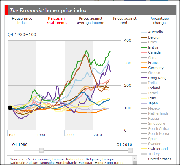 Australia house-prices-real-terms--1980-onwards-