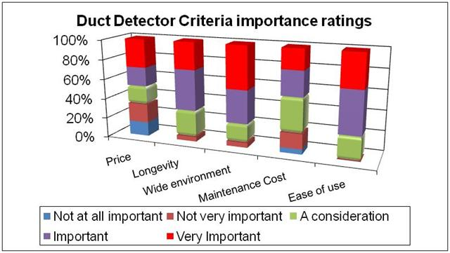 Duct Detector five selection criteria