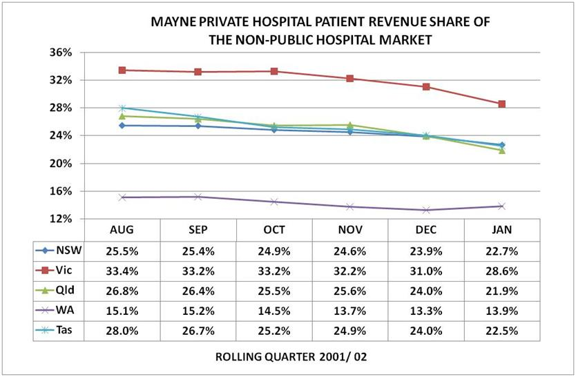 Mayne Hospital finance trends