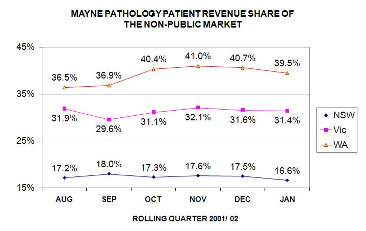 Mayne Group Pathology market share trend 2001