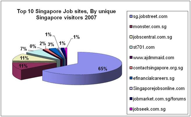 Singapore Job Site Market Share