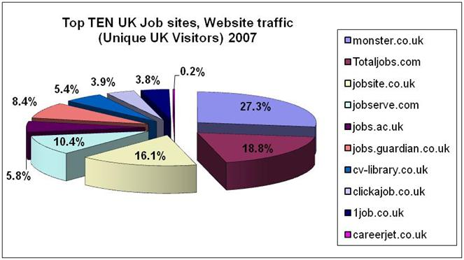 UK online Jobsite